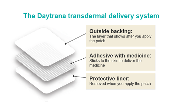 The Daytrana Transdermal deleivery System_img